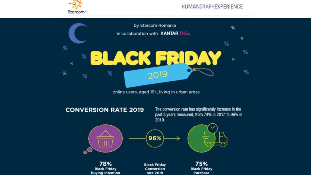 7 din 10 dintre romanii utilizatori de internet sunt multumiti de evenimentul Black Friday 2019